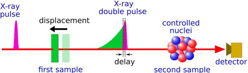 X-ray double flashes control atomic nuclei