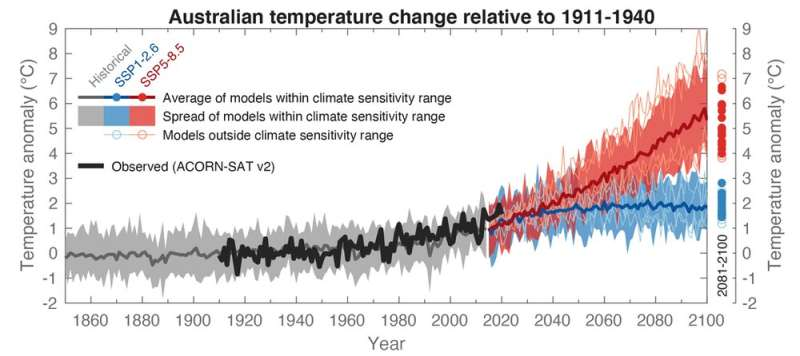 Yes, a few climate models give unexpected predictions – but the technology remains a powerful tool