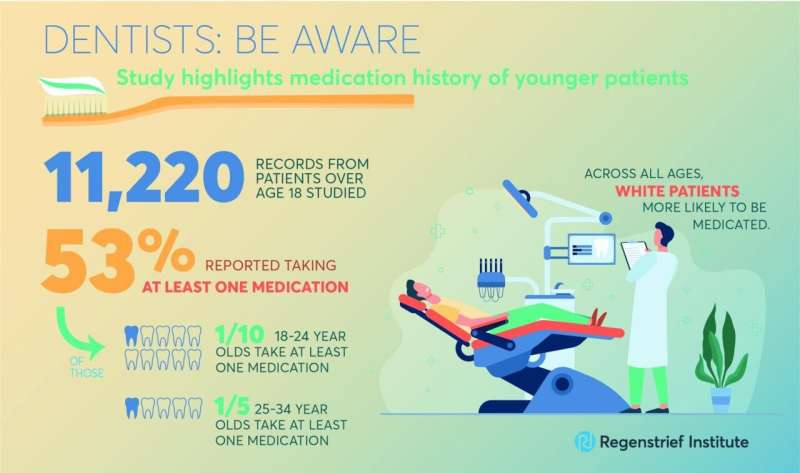 Younger adults are taking medications that could affect long term oral health