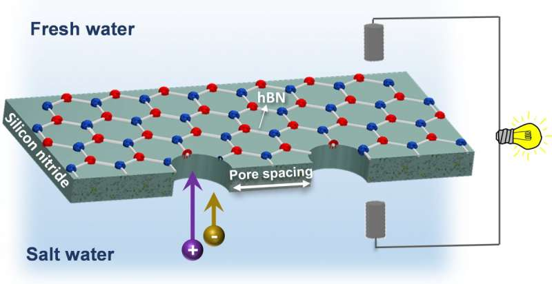 Zero-carbon energy from sea water a step closer
