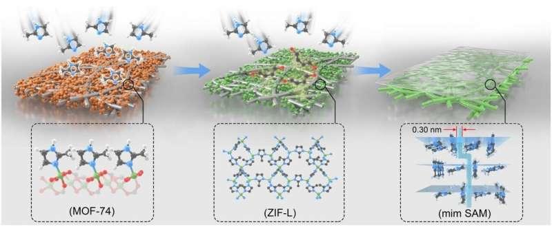 Zero-dimensional molecular sieve membranes enhance gas separation selectivity