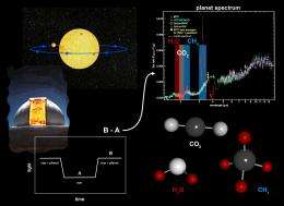 New technique helps search for another Earth