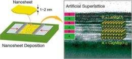 Novel tailor-made nanoferroelectric from building blocks