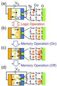 Single atom transistor how does it work