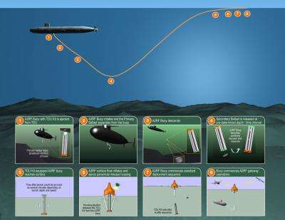 New buoys enable submerged subs to communicate