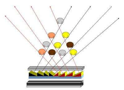 Prism-patterned screen brings paradigm shift to 3D displays