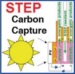 Solar-powered process could decrease carbon dioxide to pre-industrial levels in 10 years