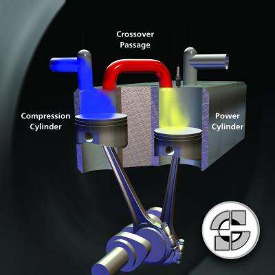 Split-cycle engine now more efficient than traditional combustion engine