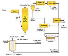 New biofuels processing method for mobile facilities
