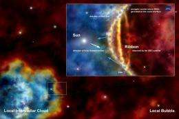 The IBEX Ribbon: are we in for a new era in the Sun's voyage through the Galaxy?