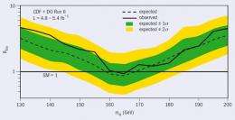 CDF and D0 joint paper puts a further squeeze on the Higgs