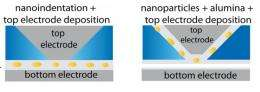 Scientists demonstrate more efficient way to connect nanoparticles for single-electron devices