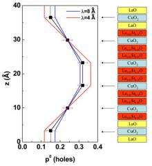 Counting the 'Holes' in High-Temperature Superconductors