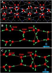 Scientists create one-dimensional ferroelectric ice