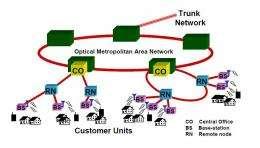 Fiber-wireless (Fi-Wi) to provide ultra-high-speed, short-range communication