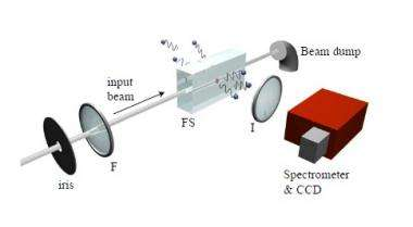 Hawking radiation experiment