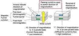 High-Reliability Read-Method for Spin-Torque-Transfer MRAM, Next-Generation Non-Volatile Memory