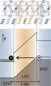 'Impossibleconductivity explained