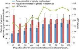 Genetic heritability may be hidden deeper than previously thought