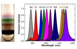 Nano parfait a treat for scientists