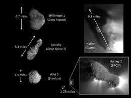 Primordial dry ice fuels comet jets