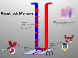 Racetrack memory