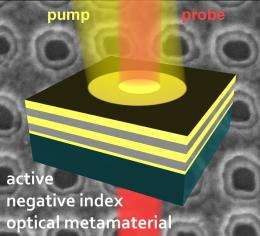 New findings promising for 'transformation optics,' cloaking