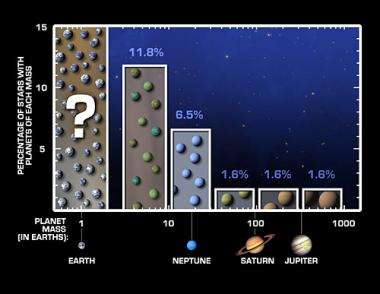 Study says solar systems like ours may be common