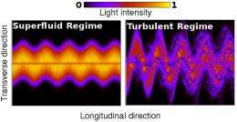 Physicists show that superfluid light is possible
