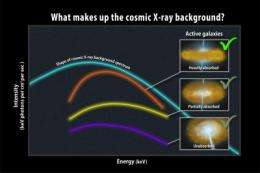 Swift survey finds 'missing' active galaxies