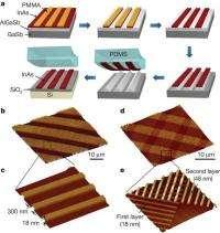 Ultrathin alternative to silicon for future electronics