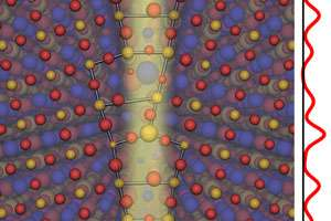 Improvement of superconductors within reach