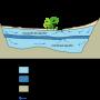 Подземные воды, угрожаемый ресурс, требующий устойчивого управления thumbnail